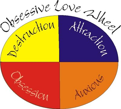 The Four Stages of the Obsessive Love Wheel | Christian Counselor